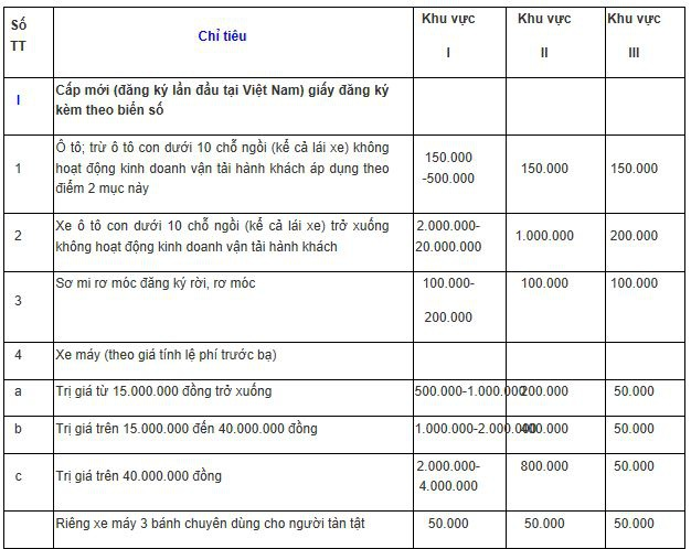 Lệ phí đăng ký, cấp biển ô tô con cao nhất 20 triệu đồng - 1