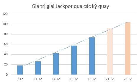 (Giá trị giải Jackpot ngày 21 và 23/12 là ước tính)