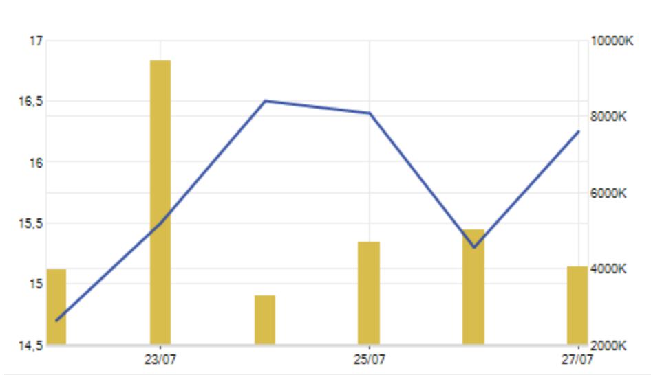 Cổ phiếu HNG đã phục hồi và dần lấy lại những gì đánh mất trong phiên hôm qua