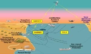 Sơ đồ hệ thống trinh sát tàu ngầm SOSUS.