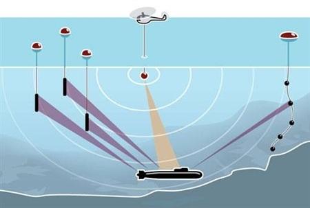 Sơ đồ phát hiện tàu ngầm từ hệ thống IUSS.