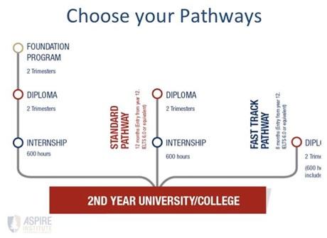 Các bạn đăng ký tham dự hội thảo phỏng vấn học bổng có thể chọn 1 trong 3 cách sau: