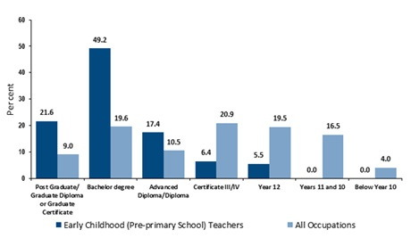 Tỉ lệ % trình độ đào tạo làm việc trong ngành giáo dục mầm non tại Úc