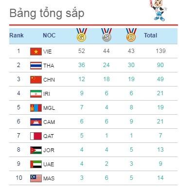 Kết thúc các trận thi đấu chính thức, Việt Nam đứng ngôi đầu trong bảng xếp hạng ABG 5