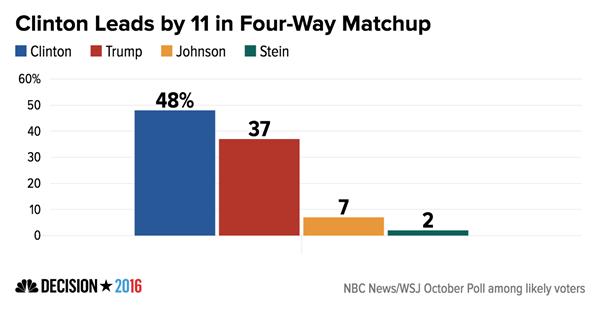 Kết quả cuộc khảo sát mới nhất do NBC News/Wall Street Journal thực hiện (Ảnh: NBC)