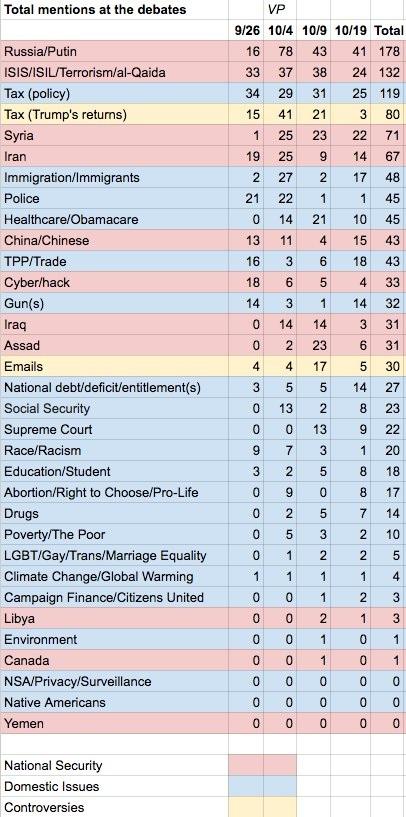 Bảng thống kê của Wikileaks về các chủ đề trong 3 cuộc tranh luận trực tiếp của 2 ứng viên tổng thống Mỹ (Ảnh: Twitter)