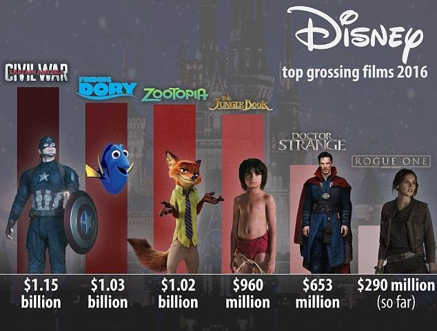 Những bộ phim có doanh thu khủng nhất của Disney trong năm 2016.