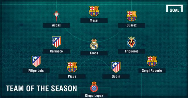 Đội hình tiêu biểu lượt đi La Liga