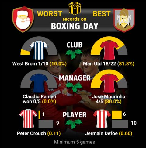 MU và Mourinho đều có tỷ lệ chiến thắng cao trong ngày Lễ tặng quà