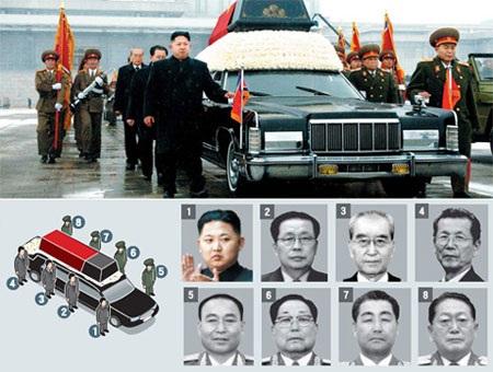 Bộ 7 quyền lực ở Triều Tiên giờ chỉ còn lại 2 người: Kim Ki-nam (số 3) và Choe Tae Bok (số 4).