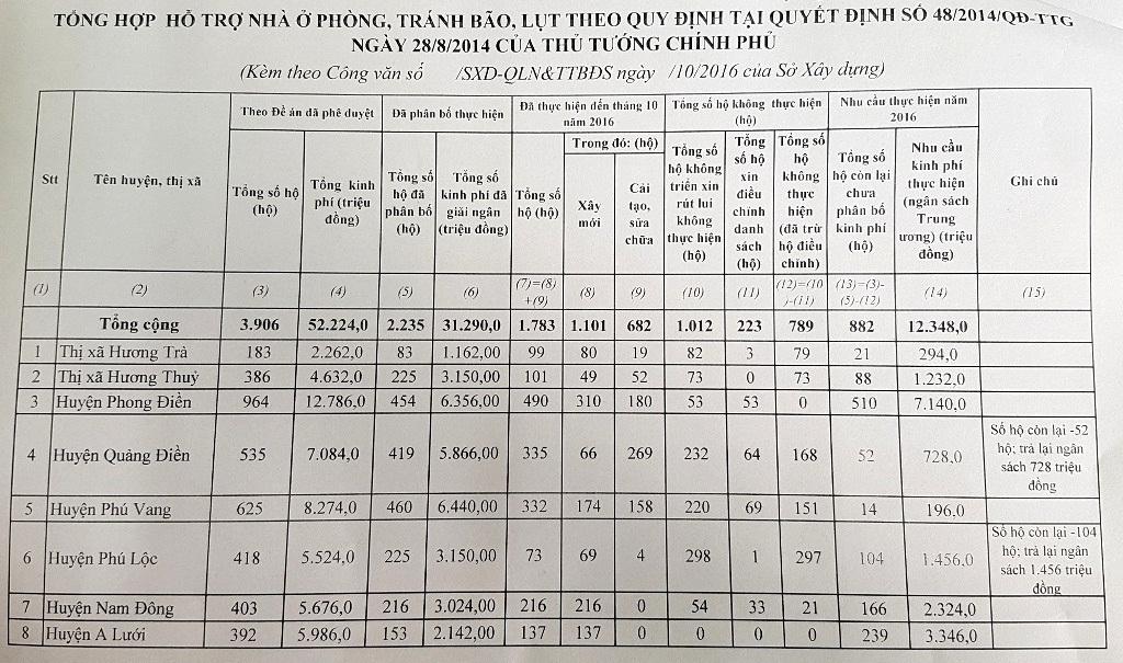 Bảng tổng hợp nhà ở phòng tránh lụt bão ở tỉnh Thừa Thiên Huế