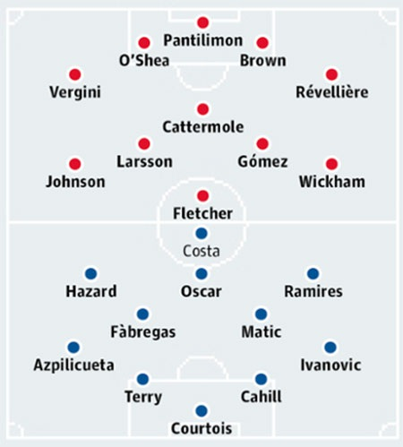 Bảng xếp hạng Premier League 2014/15
