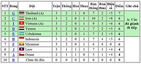 U23 Việt Nam chính thức giành vé dự chung kết U23 châu Á