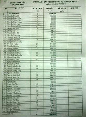 Danh sách các hộ dân trong diện được hỗ trợ.