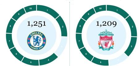 Tốp 10 cầu thủ và CLB ghi nhiều bàn nhất tại Premier League - 2