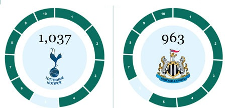 Tốp 10 cầu thủ và CLB ghi nhiều bàn nhất tại Premier League - 3