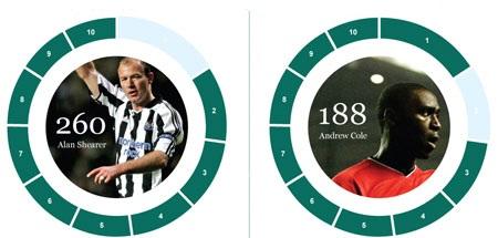 Tốp 10 cầu thủ và CLB ghi nhiều bàn nhất tại Premier League - 6