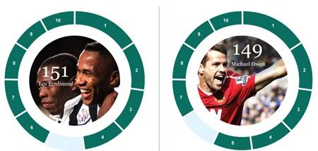 Tốp 10 cầu thủ và CLB ghi nhiều bàn nhất tại Premier League - 8