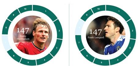 Tốp 10 cầu thủ và CLB ghi nhiều bàn nhất tại Premier League - 9