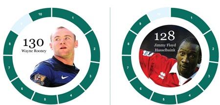 Tốp 10 cầu thủ và CLB ghi nhiều bàn nhất tại Premier League - 10