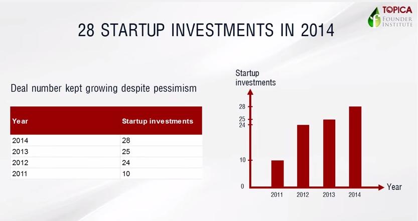 28 thương vụ đầu tư vào Startups tại Việt Nam trong năm 2014