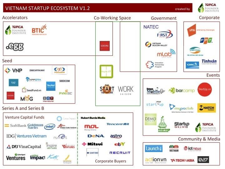 Hệ sinh thái khởi nghiệp công nghệ Việt Nam
