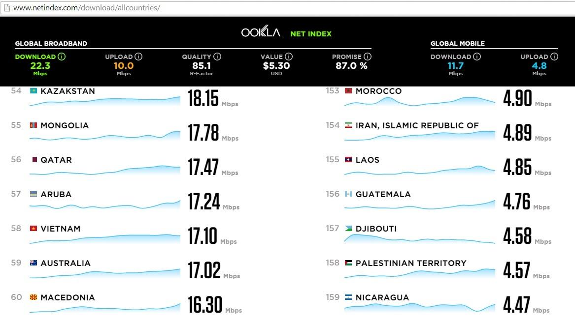 Theo bảng xếp hạng của Netindex - Tiêu chuẩn toàn cầu về thang đo Internet năm 2014