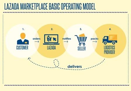 Mô hình Marketplace và cơ hội phát triển của thị trường thương mại điện tử