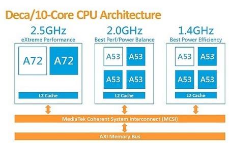 Vi xử lý di động mới của MediaTek được chia ra làm 3 nhóm lõi xử lý khác nhau