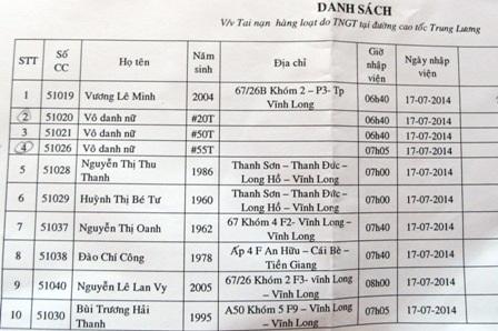 Danh sách các nạn nhân được chuyển đến Bệnh viện Chợ Rẫy