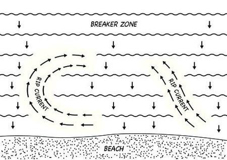 Vì sao vùng nước lặng ở bờ biển nguy hiểm?