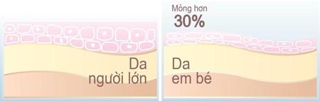 Trẻ trên 3 tuổi, da vẫn còn mỏng hơn 30% so với da người lớn