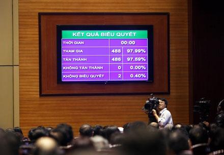 Kết quả biểu quyết thông qua Hiến pháp mới (Ảnh: Việt Hưng)