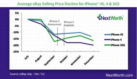 iPhone cũ bắt đầu giảm giá trong 6 tuần trước khi mẫu mới ra mắt.
