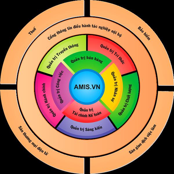 Mô hình phần mềm quản trị AMIS.VN