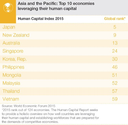 Chỉ số của Việt Nam được thông tin trên trang thông tin của Diễn đàn Kinh tế Thế giới