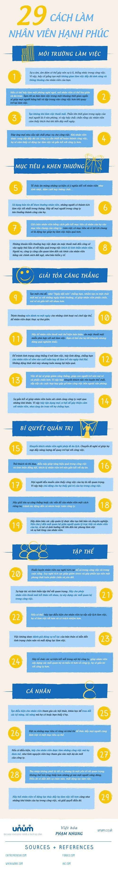 [Infographic] 29 cách làm nhân viên hạnh phúc