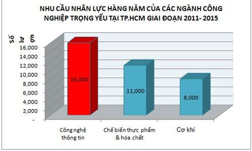 Nguồn: Trung Tâm Dự Báo Nhu Cầu Nhân Lực TP.HCM