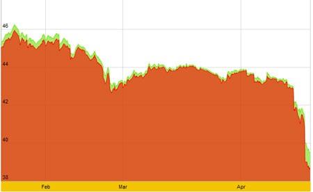 Biểu đồ giá vàng SJC trong 3 tháng qua.