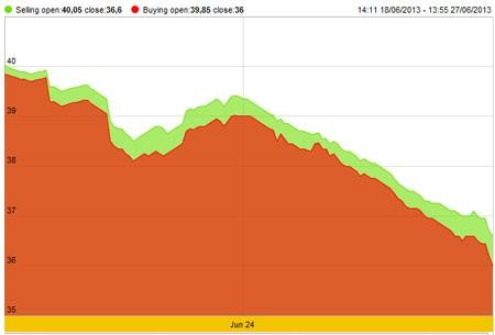 Biểu đồ diễn biến giá vàng SJC trong 10 ngày qua.