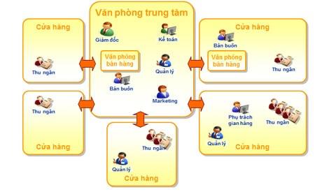 Mô hình hoạt động trong mạng lưới bán lẻ