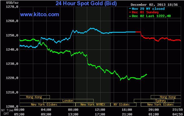 Giá vàng giao ngay trên sàn Kitco lúc 6h55 sáng nay (đường màu xanh lá cây)