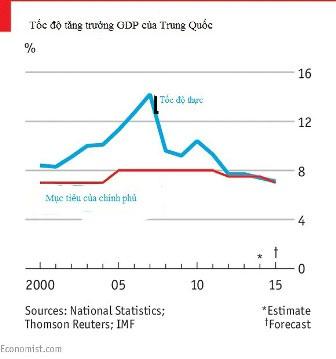 Biểu đồ hiển thị tốc độ tăng trưởng GDP của Trung Quốc (Ảnh: The Economist)