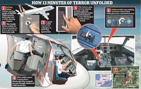 Minh họa 13 phút cuối cùng của chuyến bay xấu số U9525 (Đồ họa: Dailymail)