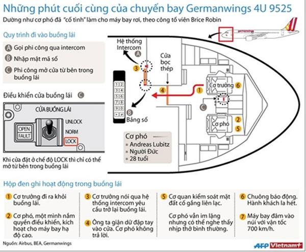 [Infographics] Những phút cuối cùng của chuyến bay 4U 9525