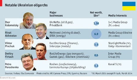 Danh sách một số nhà tài phiệt lớn tại Ukraine (Ảnh: Economist)