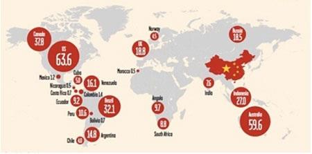 Hình: Phân bổ vốn ODI Trung Quốc theo ngành 2005 – 2014 (%). Nguồn: