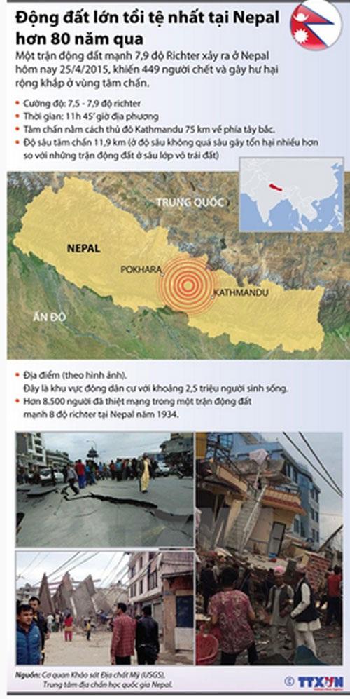 [Infographics] Động đất lớn tồi tệ nhất tại Nepal trong hơn 80 năm qua