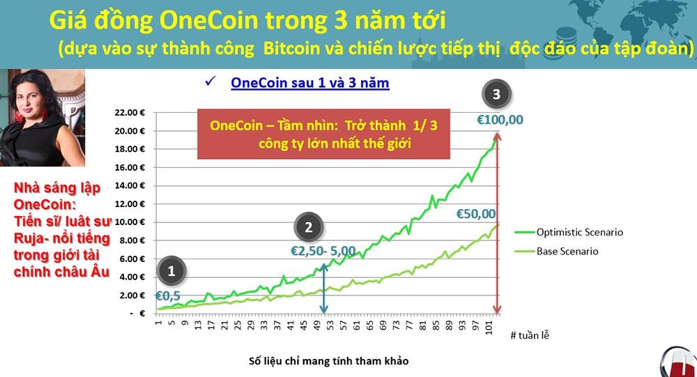 Biểu đồ phát triển vượt bậc của Onecoin trong thời gian tới