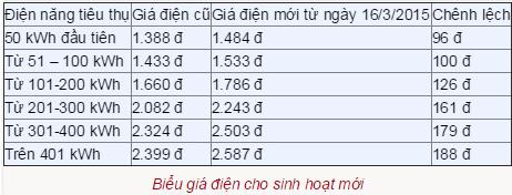 Hóa đơn tiền điện tháng 5 của gia đình chị Thanh tăng gần gấp đôi